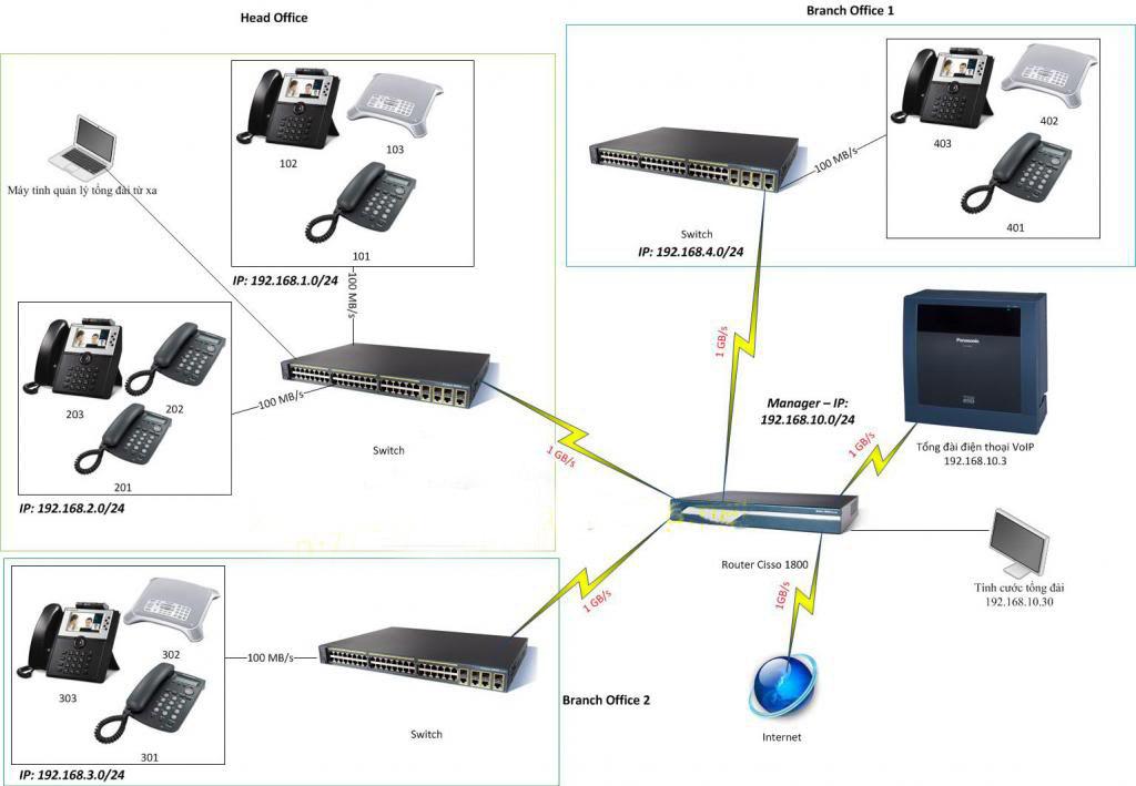 Hệ thống điện nhẹ vankhanhgroup
